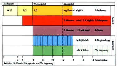 pr107b Fluoridieren